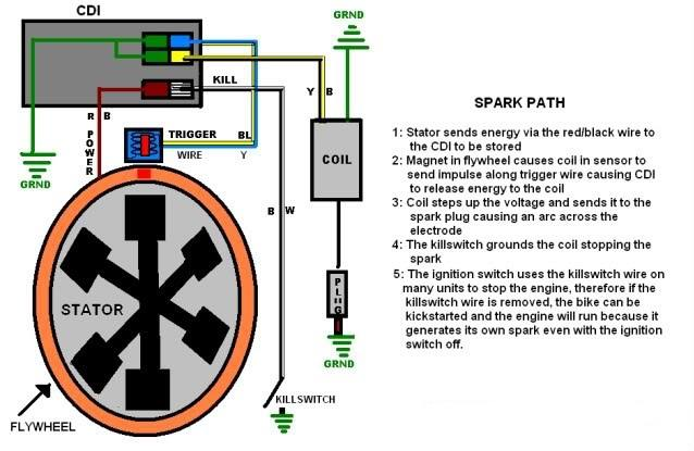[SCHEMATICS_49CH]  lifan 200cc ohc need wiring harness - ChinaRiders Forums | 200cc Wire Diagram |  | ChinaRiders Forums
